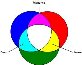 cercle addition couleur