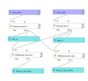 modeleur comparatif de zones